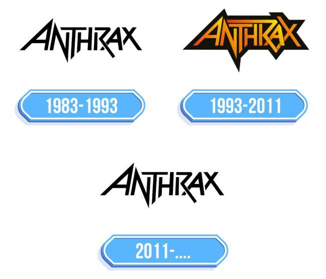 Anthrax Logo Storia