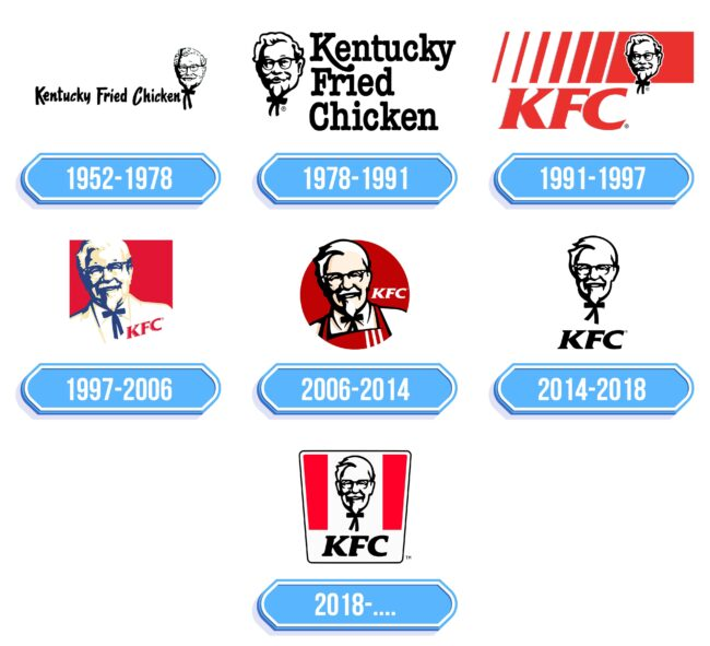 KFC Logo Storia