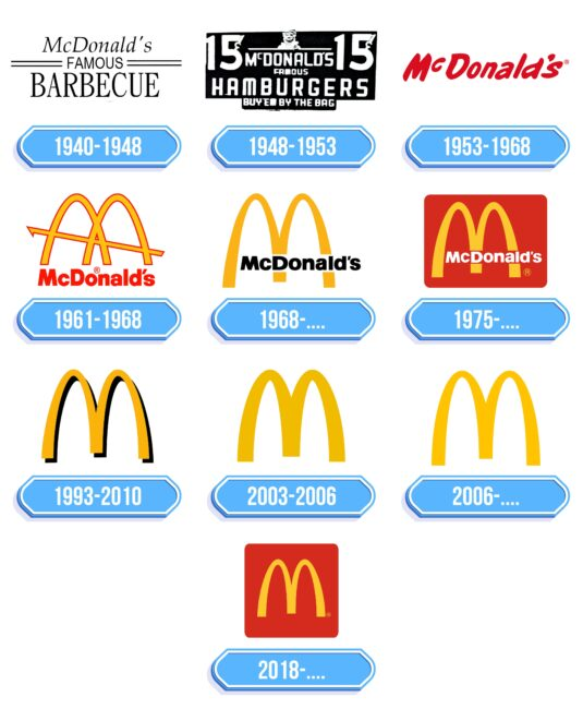 McDonalds Logo Storia