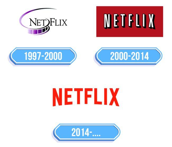 Netflix Logo Storia