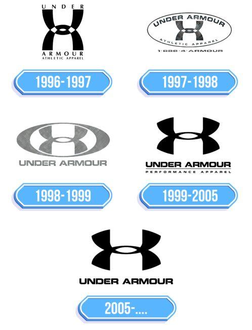 Under Armour Logo Storia