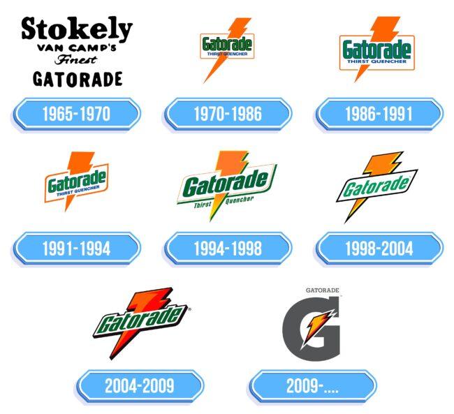 Gatorade Logo Storia