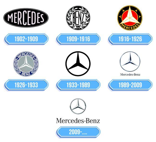 Mercedes Benz Logo Storia