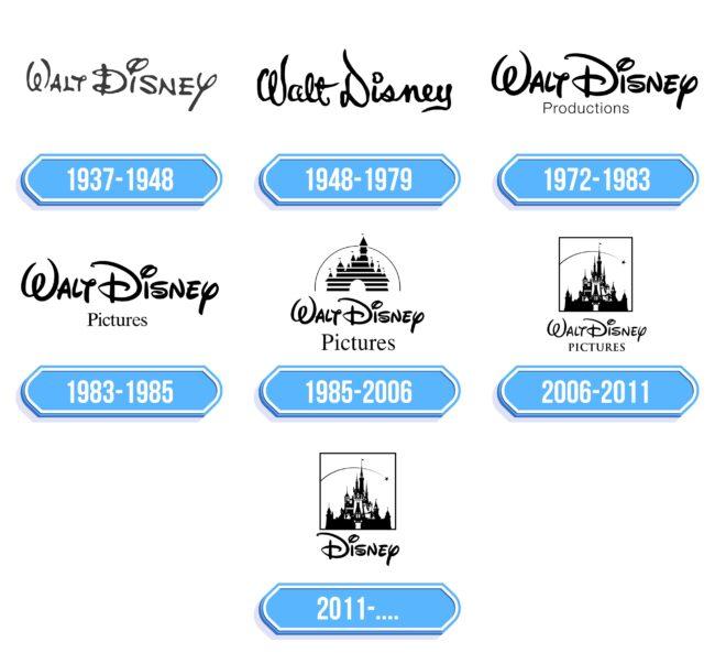 Walt Disney Pictures Logo Storia