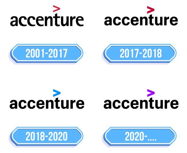 Accenture Logo Storia