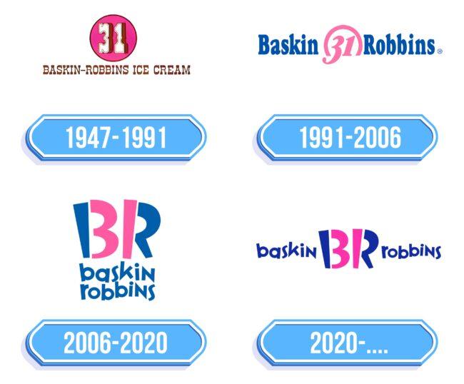 Baskin Robbins Logo Storia