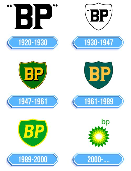 BP Logo Storia