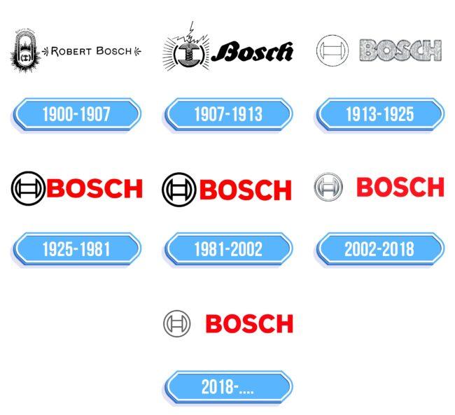Bosch Logo Storia