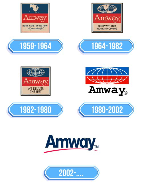 Amway Logo Storia