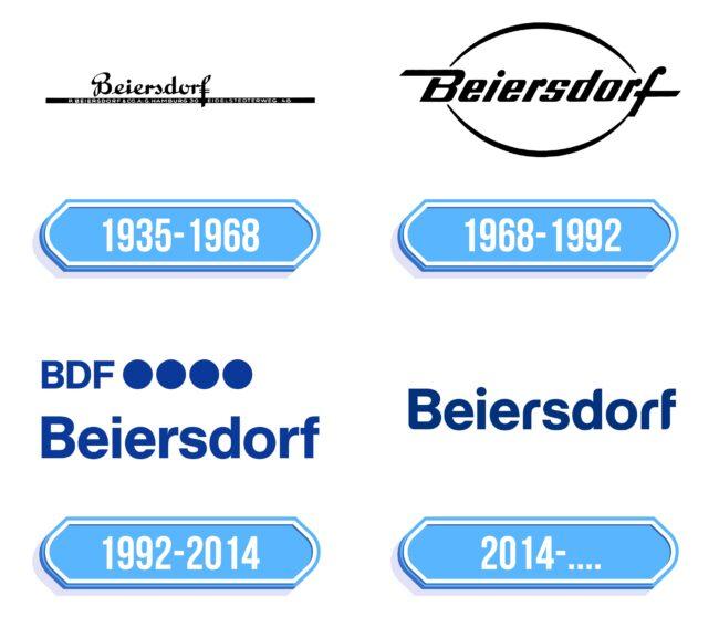 Beiersdorf Logo Storia