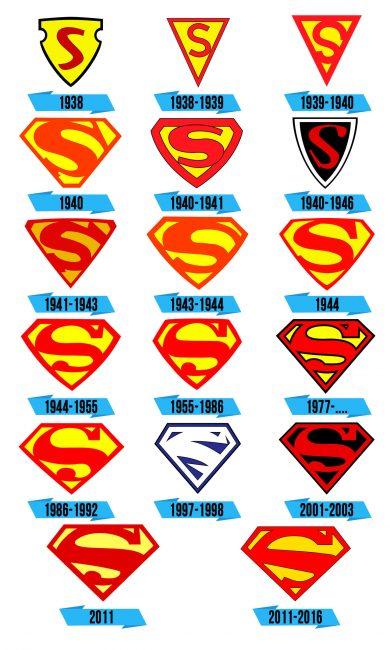 Superman Logo Storia