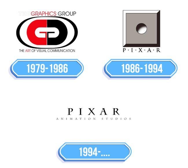 Pixar Logo Storia