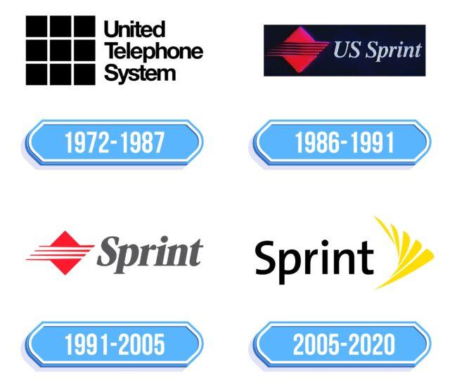 Sprint Logo Storia