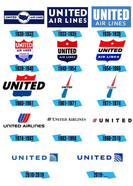 United Airlines Logo Storia