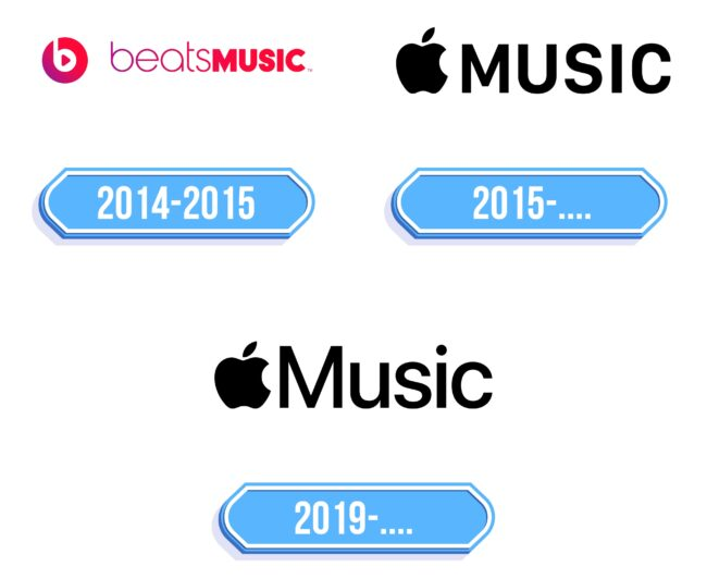 Apple Music Logo Storia