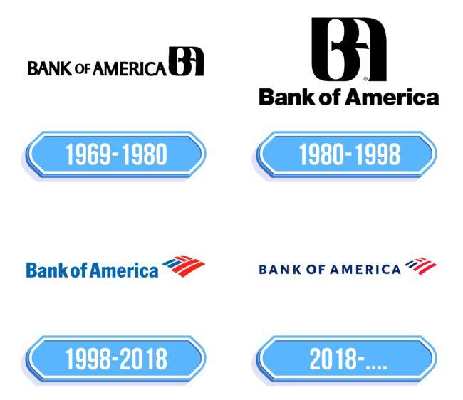 Bank of America Logo Storia