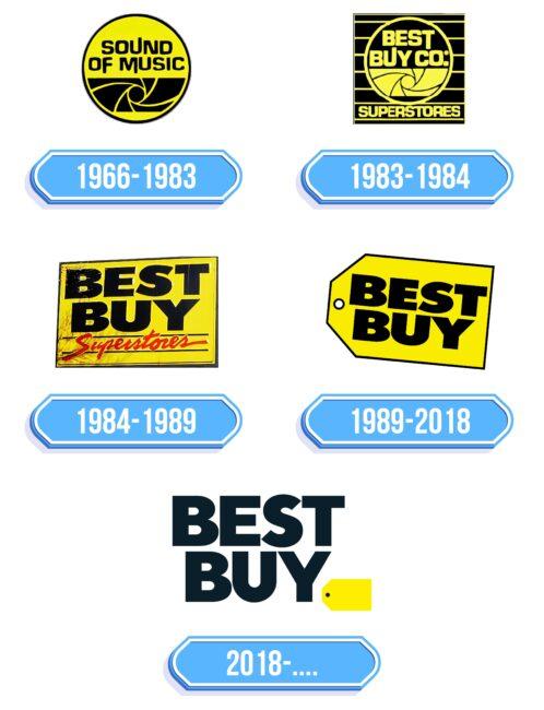 Best Buy Logo Storia