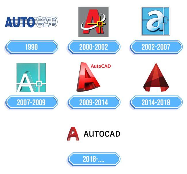 Autocad Logo Storia