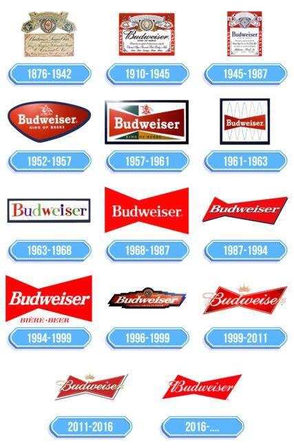 Budweiser Logo Storia