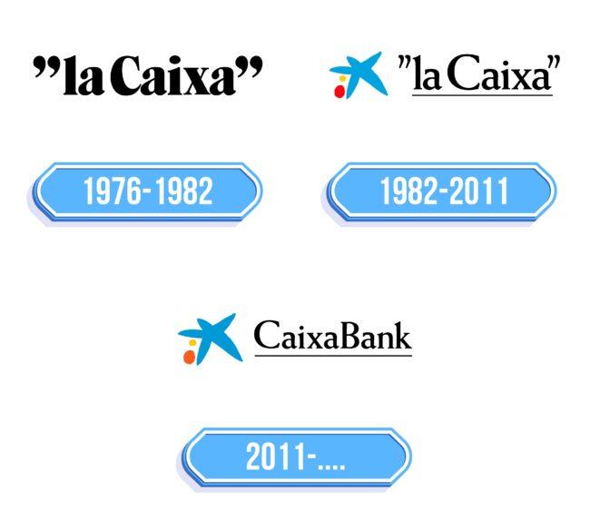 Caixabank Logo Storia