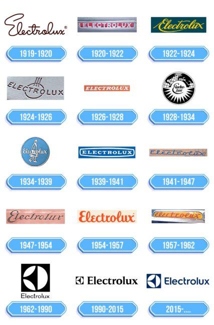 Electrolux Logo Storia