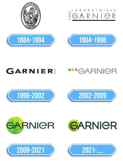Garnier Logo Storia