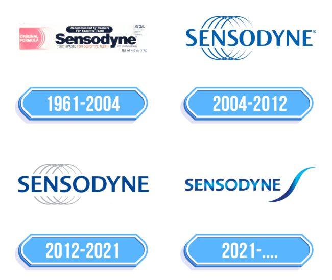 Sensodyne Logo Storia