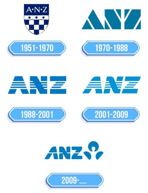 ANZ Logo Storia