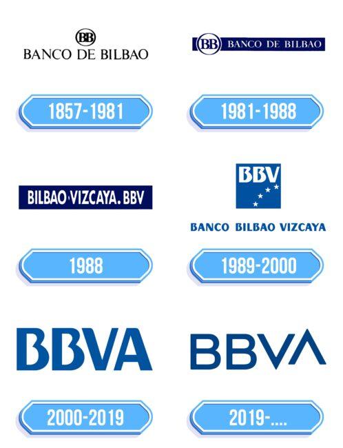 BBVA Logo Storia