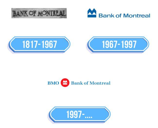 BMO Logo Storia