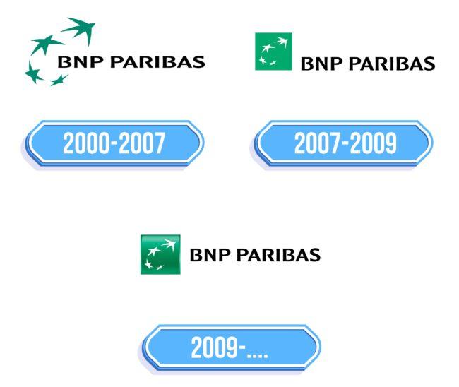 BNP Paribas Logo Storia