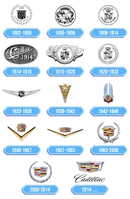 Cadillac Logo Storia