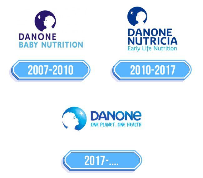 Danone Early Life Nutrition Logo Storia