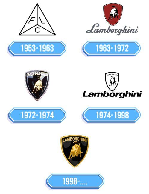Lamborghini Logo Storia