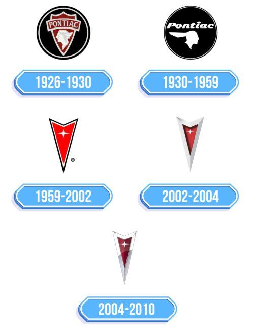 Pontiac Logo Storia
