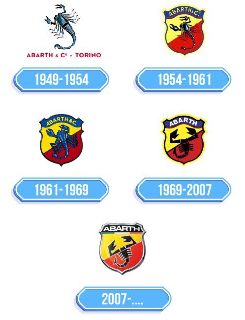 Abarth Logo Storia