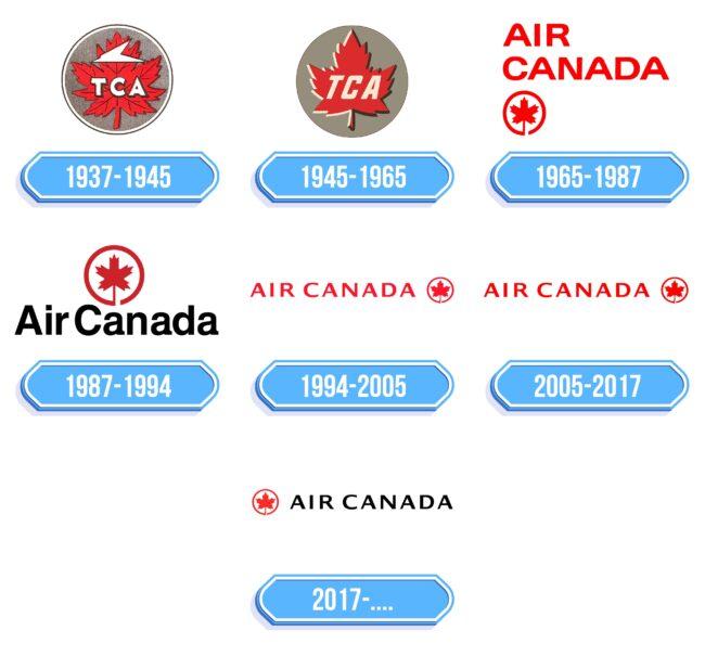 Air Canada Logo Storia