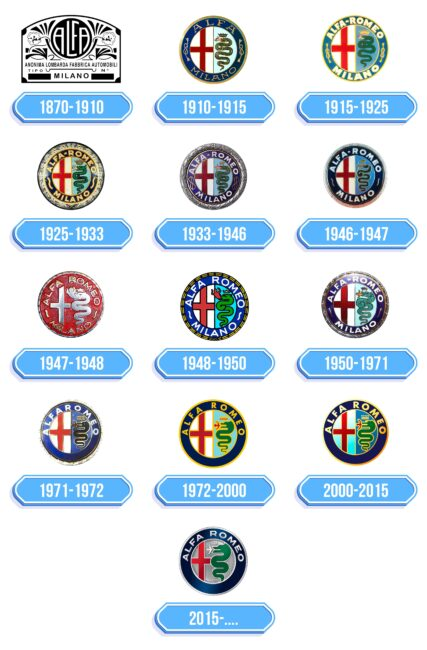 Alfa Romeo Logo Storia