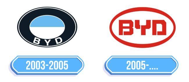 BYD Logo Storia