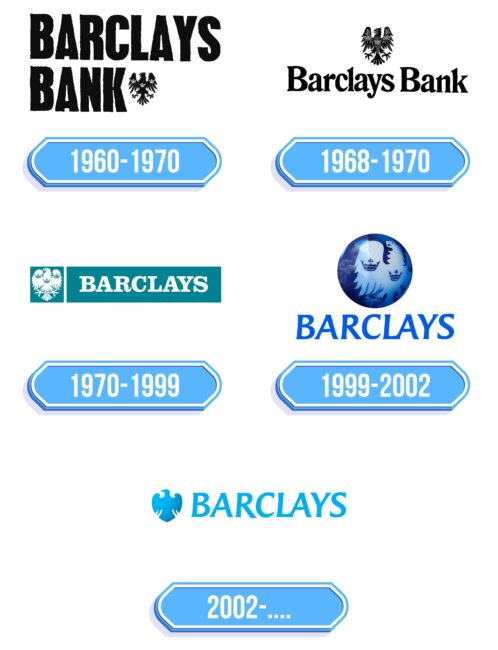 Barclays Logo Storia