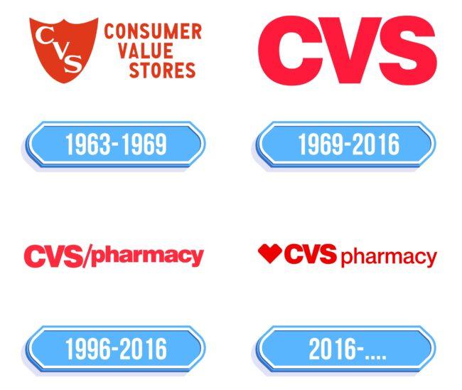 CVS Logo Storia