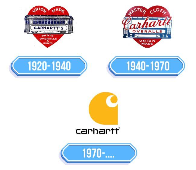 Carhartt Logo Storia