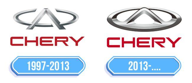 Chery Logo Storia