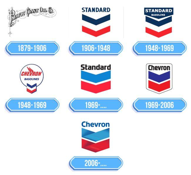 Chevron Logo Storia