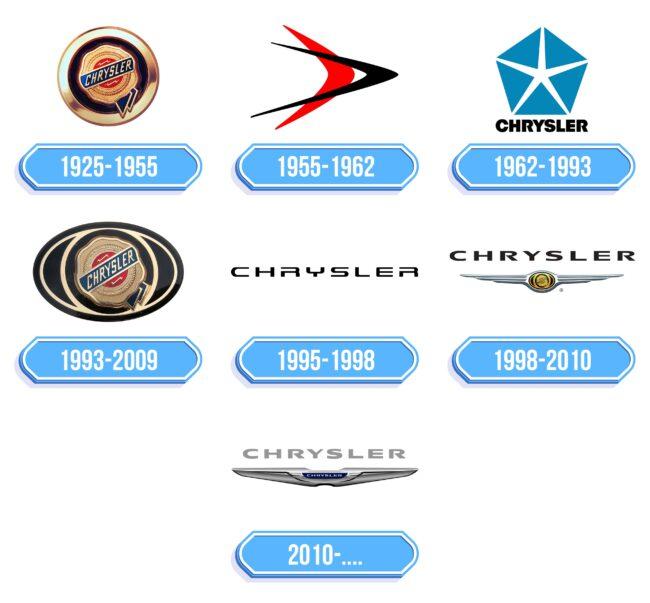 Chrysler Logo Storia