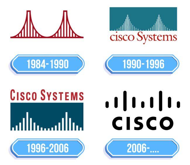 Cisco Logo Storia