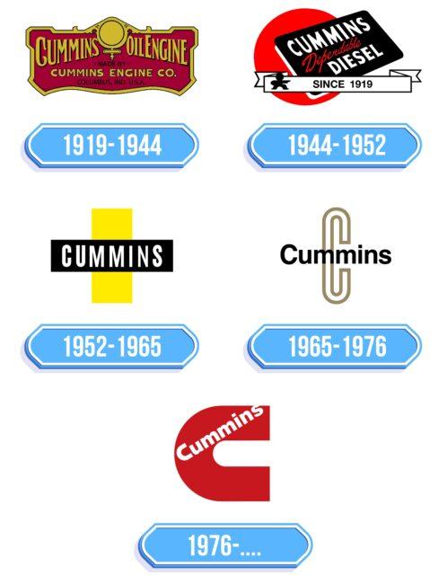 Cummins Logo Storia