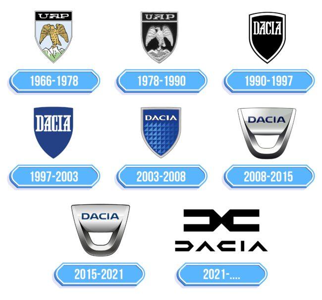Dacia Logo Storia