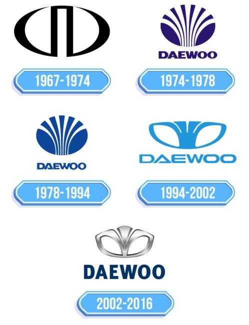 Daewoo Logo Storia