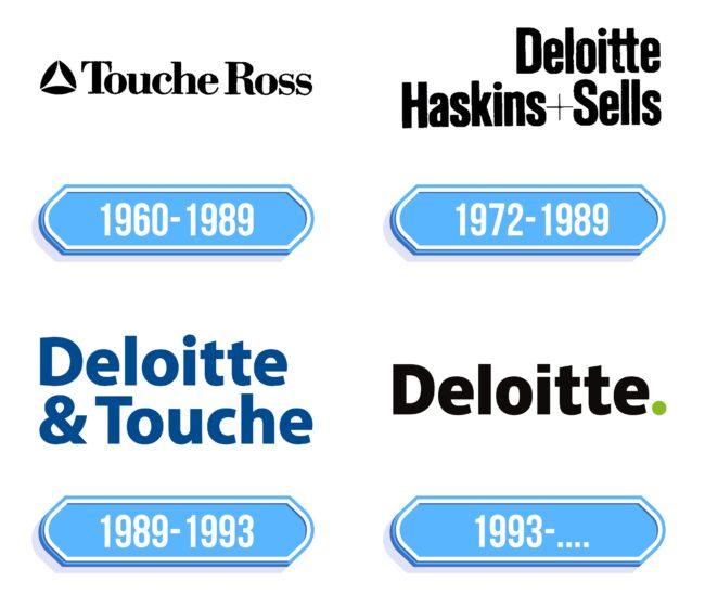 Deloitte Logo Storia